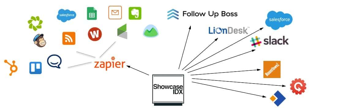 showcaseidx-integrations